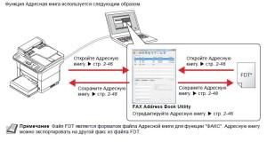 KYOCERA Использование Адресной книги (FS-1120-1125)