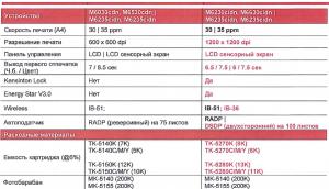 Отличия Kyocera М6230cidn и др. от предыдущих моделей
