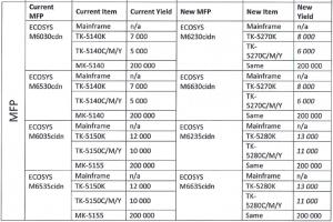 Разница в расходных материалах (МФУ Kyocera M6230cidn и др.)