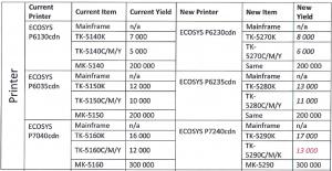 Разница в расходных материалах (принтеры Kyocera P6230cdn и др.)