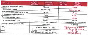 ОСНОВНЫЕ ОТЛИЧИЯ новых KyoceraECOSYS M3145dn-idn, M3645dn-idn от предыдущих моделей