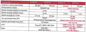 ОСНОВНЫЕ ОТЛИЧИЯ новых KyoceraECOSYS M3655idn, M3660idn от предыдущих моделей
