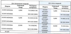 РАЗНИЦА В РАСХОДНЫХ МАТЕРИАЛАХKyoceraECOSYS M3145dn, M3645dn, M3145idn, M3645idn, M3655idn, M3660idnс предыдущими моделями