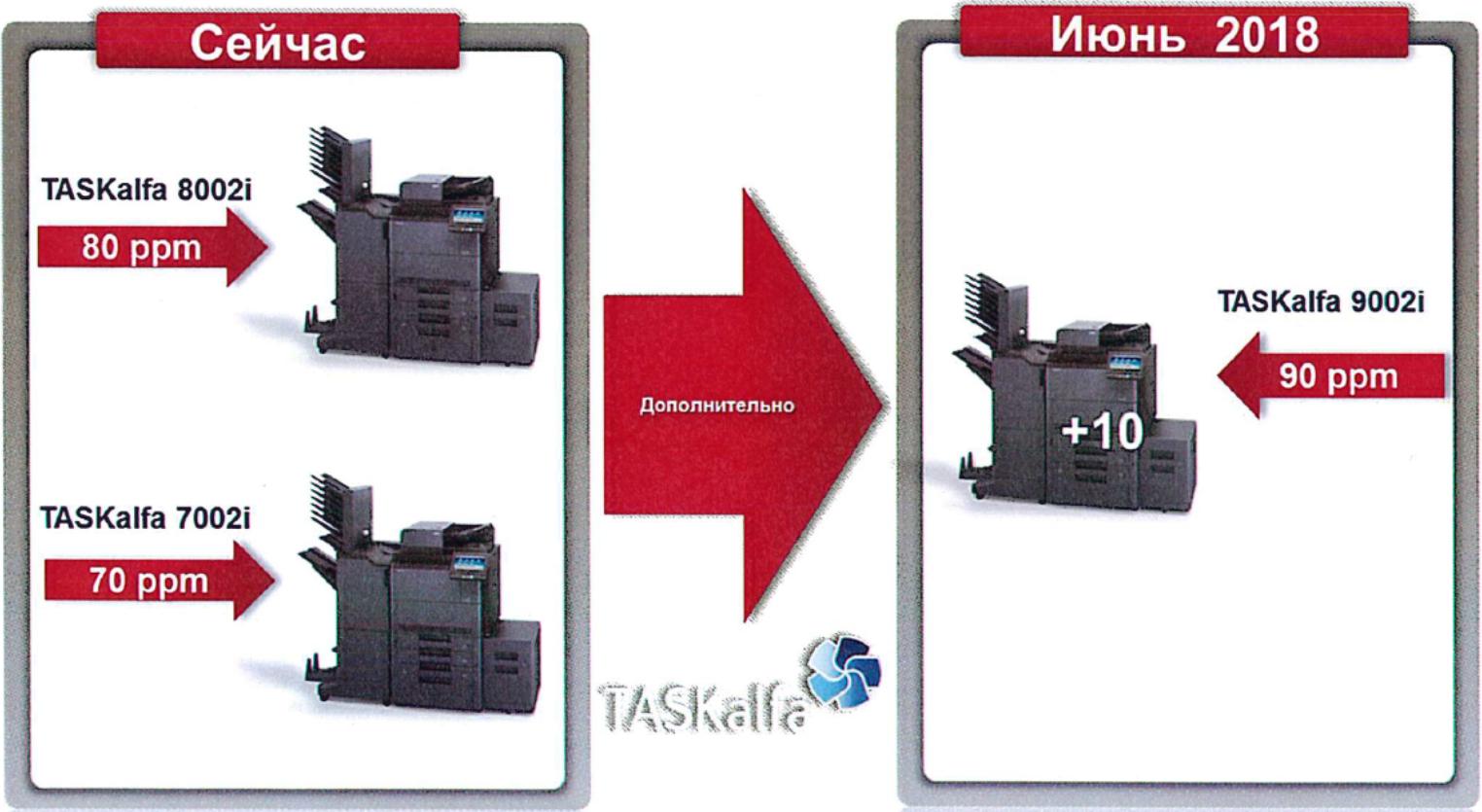Запуск монохромных TASKalfa 9002i формата А3+ | БКС (Киосера)