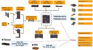 Опции Kyocera TASKalfa 3212i и 4012i