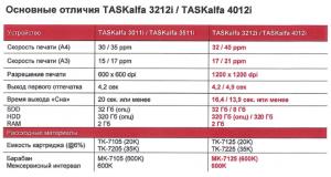 Основные отличия Kyocera TASKalfa 3212i и 4012i от 3011i и 3511i